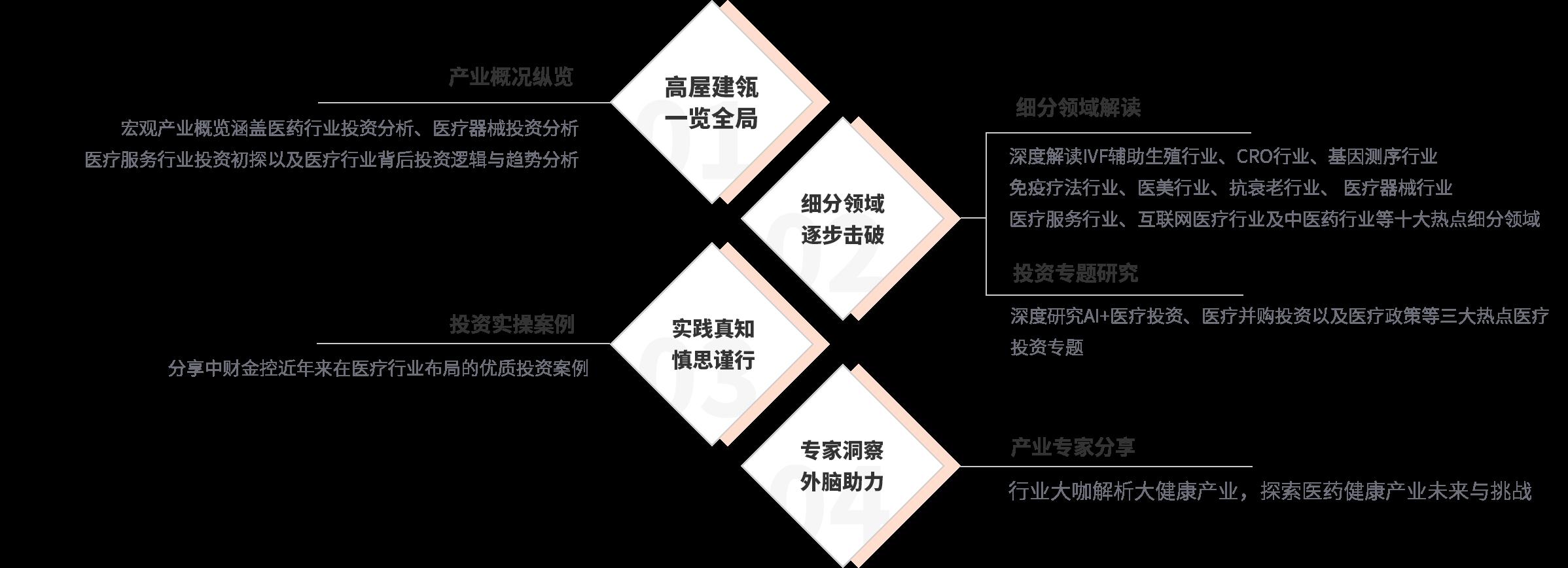 医疗健康产业投资_课程结构
