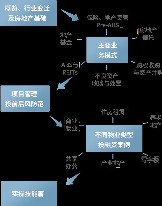 房地产金融课程体系